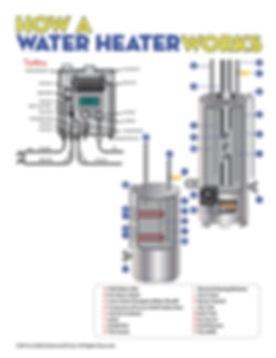 How A Water Heater Works.jpg