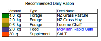 Rec Daily Ration.png