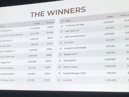 Los 100 juegos más vendidos de Steam generaron el 50 por ciento de sus ingresos en 2017