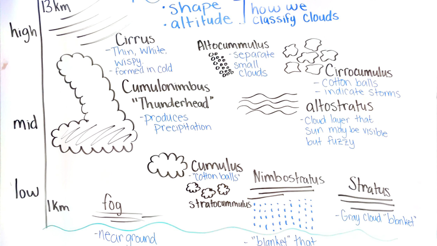 types of clouds.png