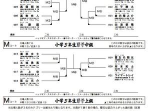 第16回南部地区大会トーナメント