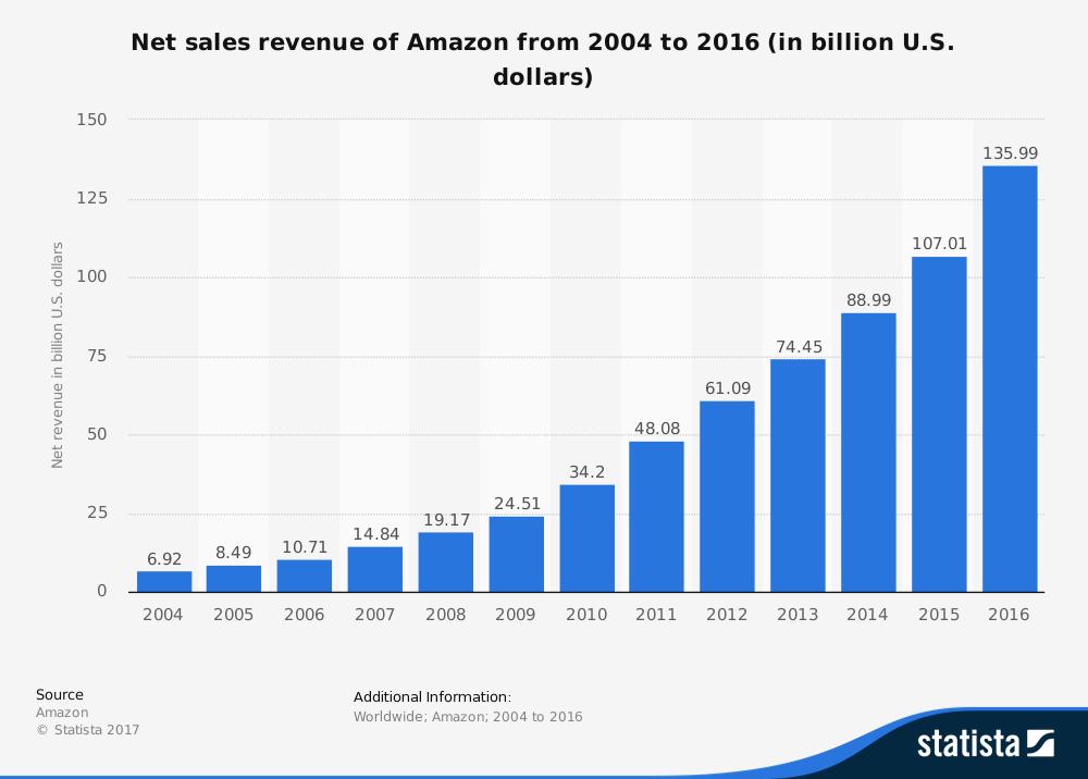 מכירות באמזון מ 2004 עד 2016 - במיליארד דולר