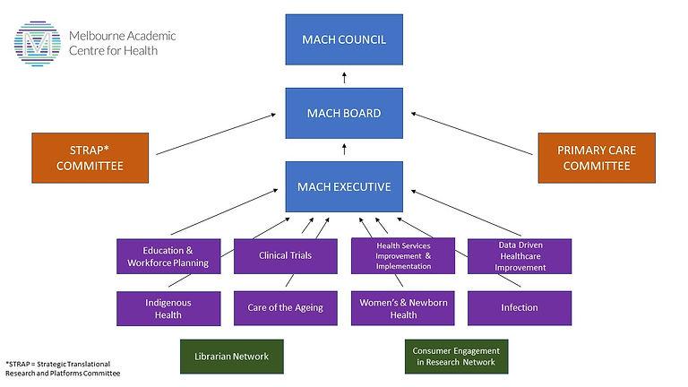 Organisational chart February 2020.jpg