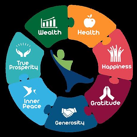 HWI-graph-circle-of-happiness-6.13.19.pn