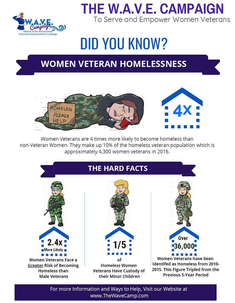 Women Veteran Homeless Rate (Statistics on female veteran homelessness)