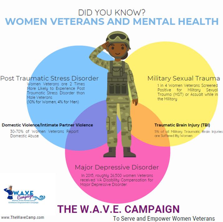 Stats Women Veterans Mental Health