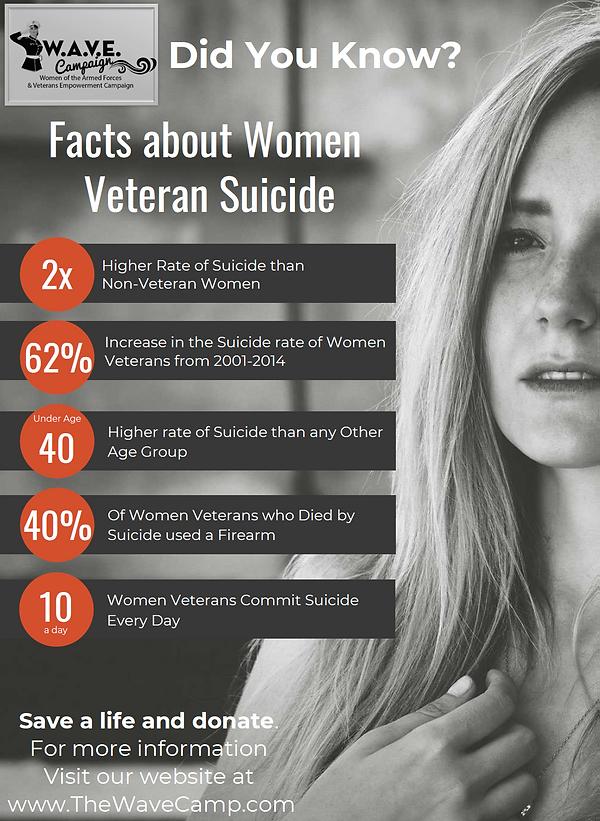 Statistics for Women Veteran Suicide (Stats for female veterans suicide)