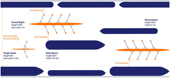 diagram of rowing boat and narrow boat dimensions