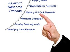 Importance of Keyword Research and Keyword Matching