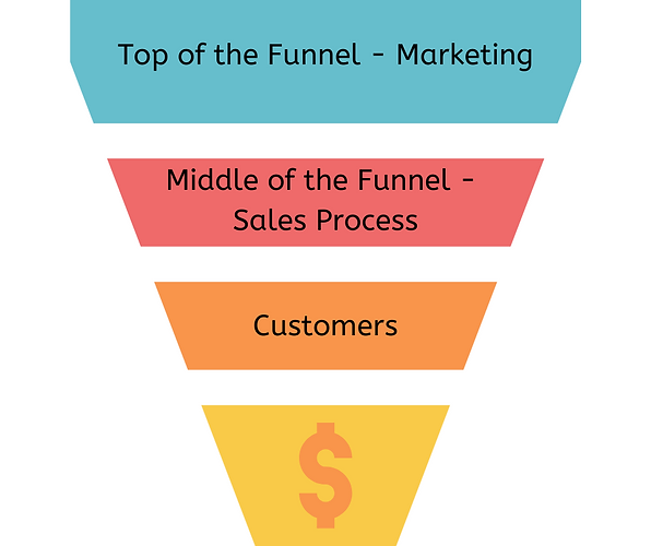 Top of the Funnel - Marketing.png