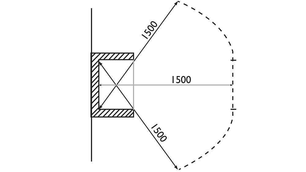 Takan suojaetäisyyttä on havainnollistettu piirroksen avulla. Turvaetäisyys takasta on 1,5 metriä ulospäin ja taakse ja sivuille 75 senttimetriä.