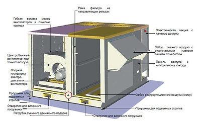 Крышные  газовые кондиционеры – руфтоп