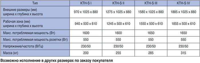 Горизонтальный ламинарный бокс, KTH-S
