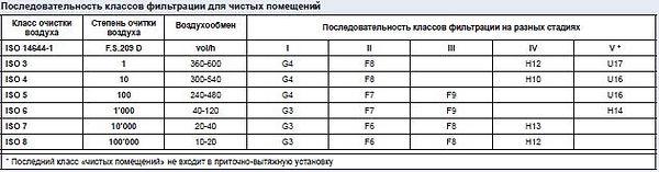 Разнообразие фильтров вплоть до Н14 класса