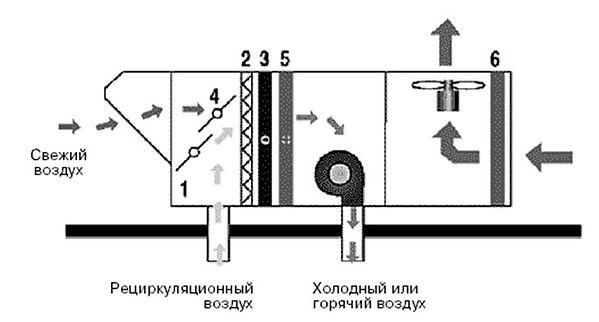Крышные кондиционеры – руфтоп