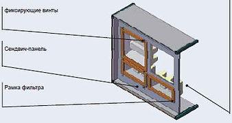 КонструкцииМоноблочная плоская сендвич-панель крепления фильтров: