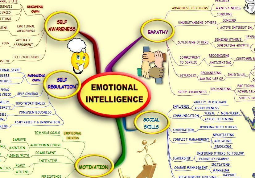 Emo Intel mindmap.jpg