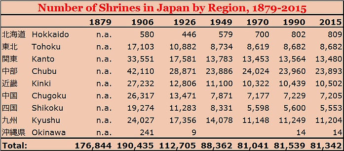 Number of shrines in Japan by region, 1879-2015