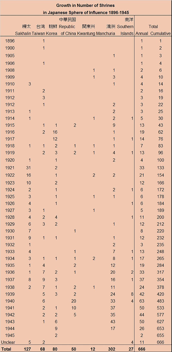 Growth in number of shrines outside Japan, 1896-1945