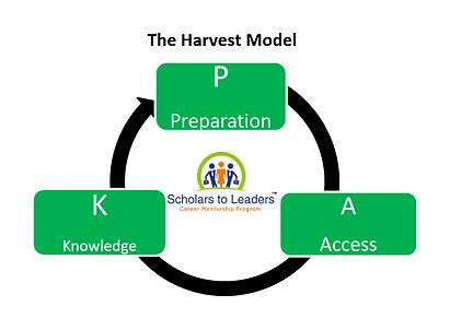 The Harvest Model.PNG