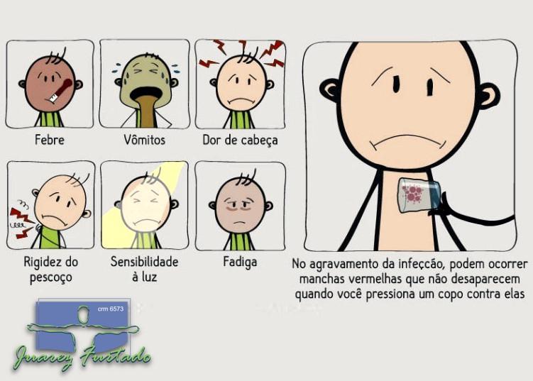 Sintomas e sinais