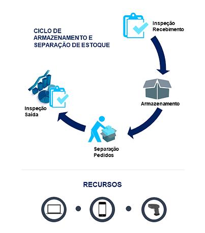 Ciclo_de_Armazenamento_e_Separacao_no_Es
