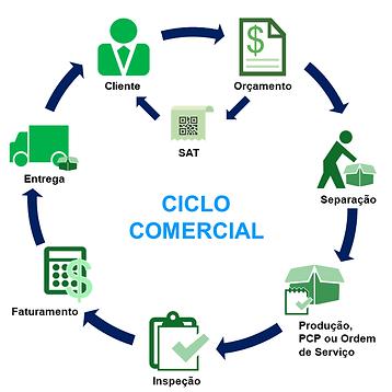 Ciclo_Comercial.png