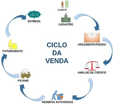 ciclo_da_venda.png