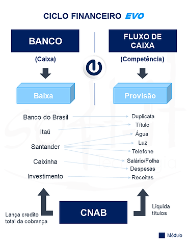 Softit_Ciclo_Financeiro_EVO.png