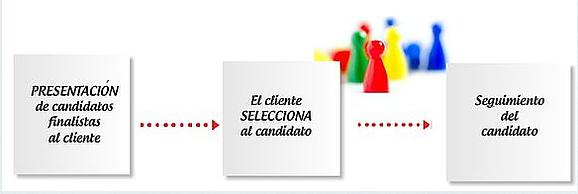 Presentación de candidatos finalistas al cliente que ofrece el puesto de trabajo