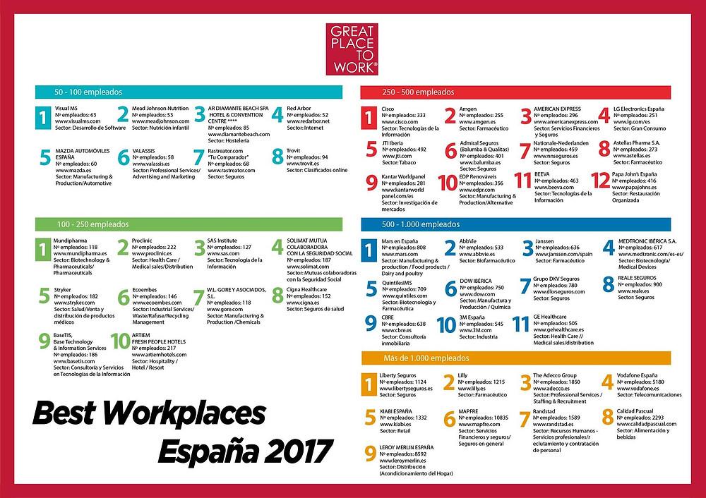 mejores_sitios_para_trabajar_en_españa_2017
