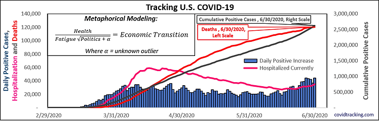 Tracking U.S. COVID-19 2020-06-30.png