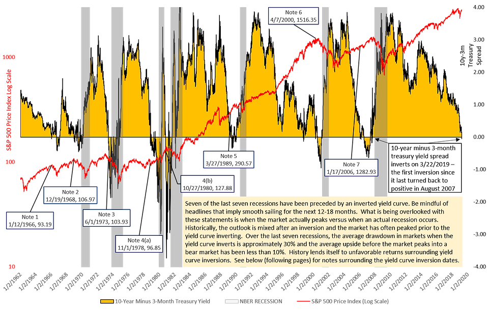 Yield Curve Inversion Chart Used for 201