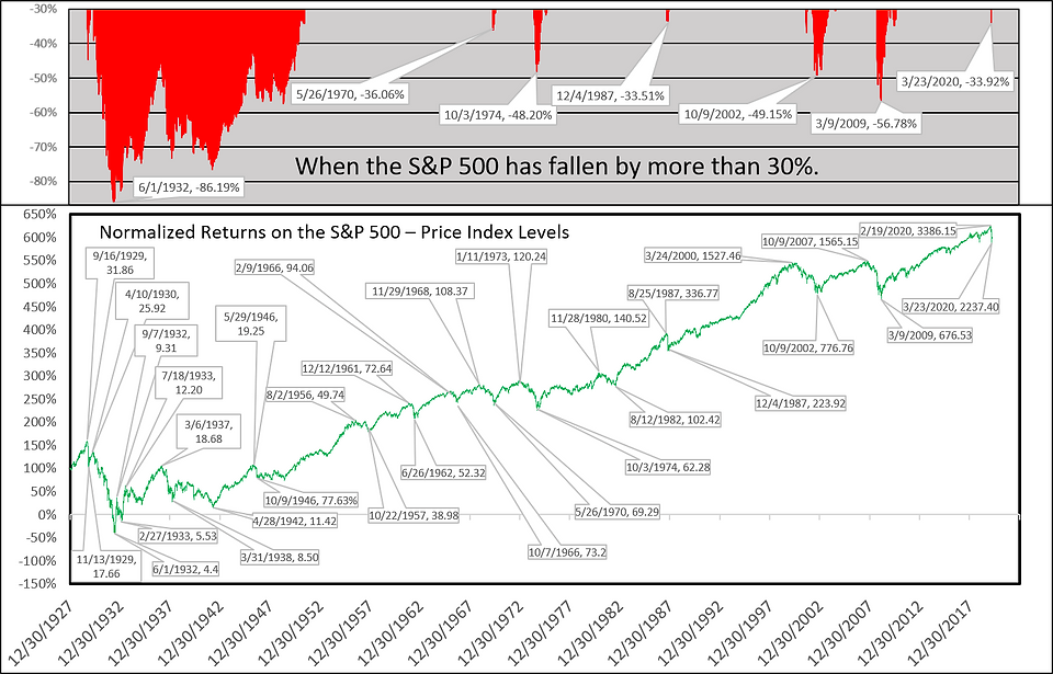 Charting Pullbacks SPX w timeline 2020-0