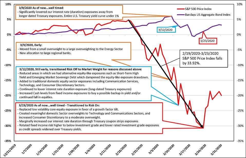 Model Porfolio Changes in March 2020-03-