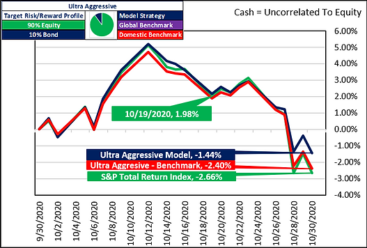 Cash Uncorrelated to EQ 2020-10-31.png