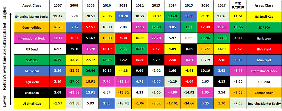 Periodic Table of asset class returns 9-
