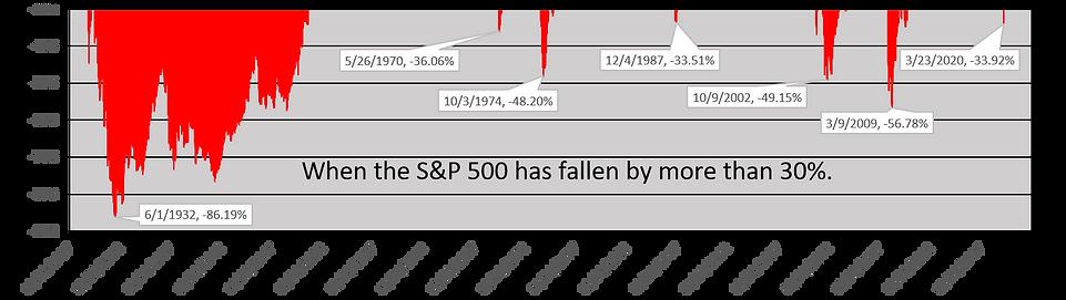 Charting Pullbacks over 30% SPX 2020-03-