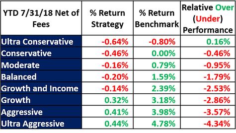 YTD Model performance Review 7-31-18.png