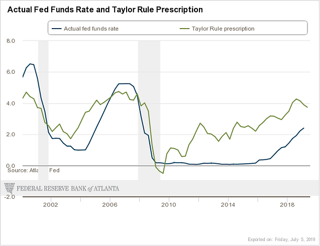 atlanta-fed_taylor-rule.png
