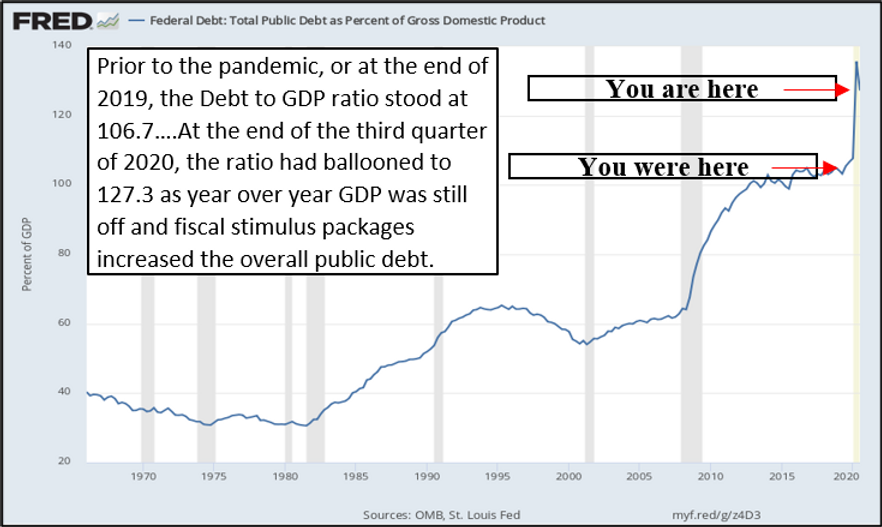 Debt to GDP 2020-12-31.png