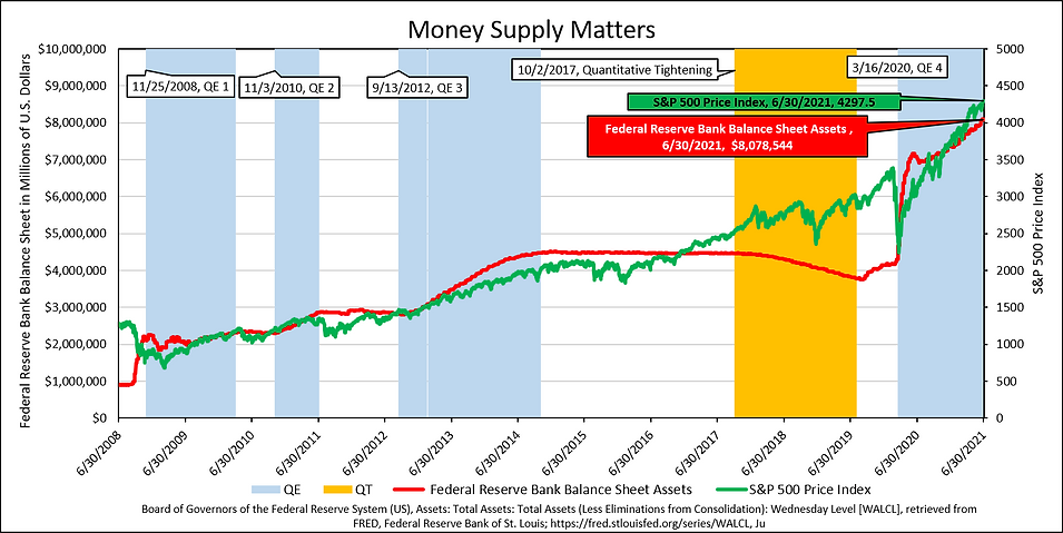 Money Supply Matters 2021-06-30.png