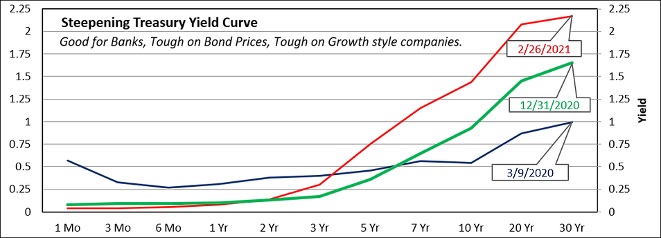 Steepening Yield Curve 2021-02-28.png