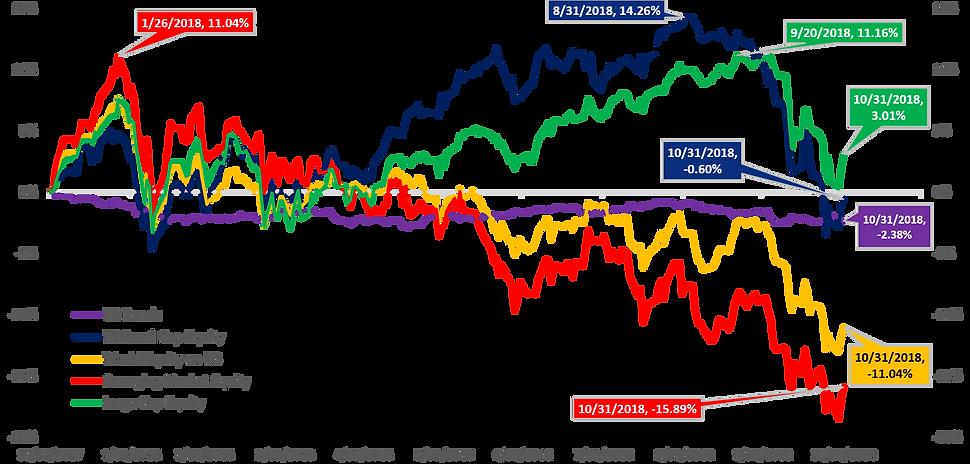 Asset class returns YTD 10-31-18.png