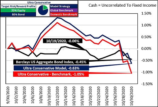 Cash Uncorrelated to FI 2020-10-31.png