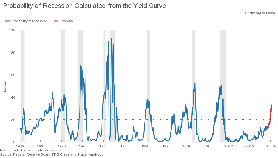 Recession Probability Chart Used for 201