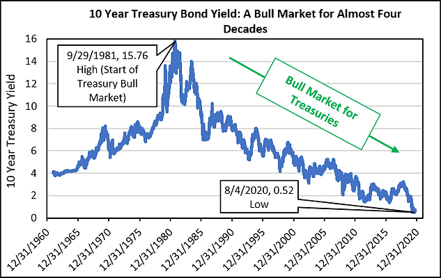 Treasury Bull Market 2020-09-30.png