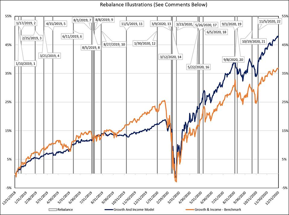 Growth & Income w benchmark 2 years reba