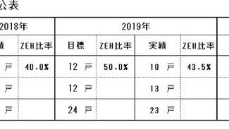ZEH 目標公表資料
