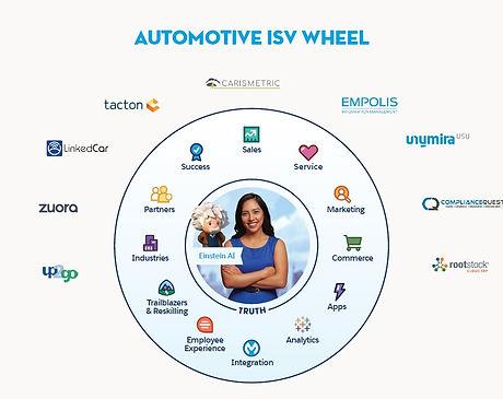 ISV Wheel
